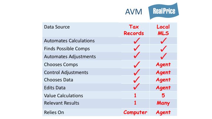 AVM vs RP